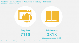 visitantes do site ACT e Biblioteca da FCT